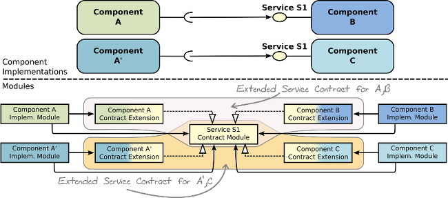 Decoupled implementations Dynamic components